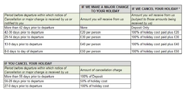 cancellation terms table